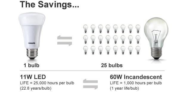 Đèn led bulb so với đèn dây tóc