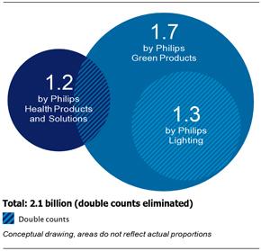 Báo cáo doanh thu của Philips