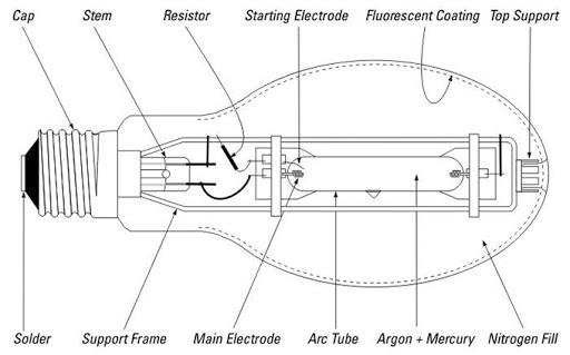 cấu ạo đèn led cao áp