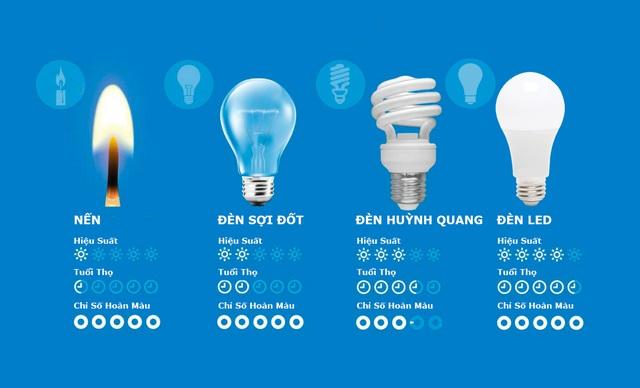 Thay thế toàn bộ thiết bị chiếu sáng bằng bóng đèn led
