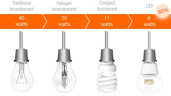 Kiểm tra các thông số công suất thiết bị điện thường xuyên