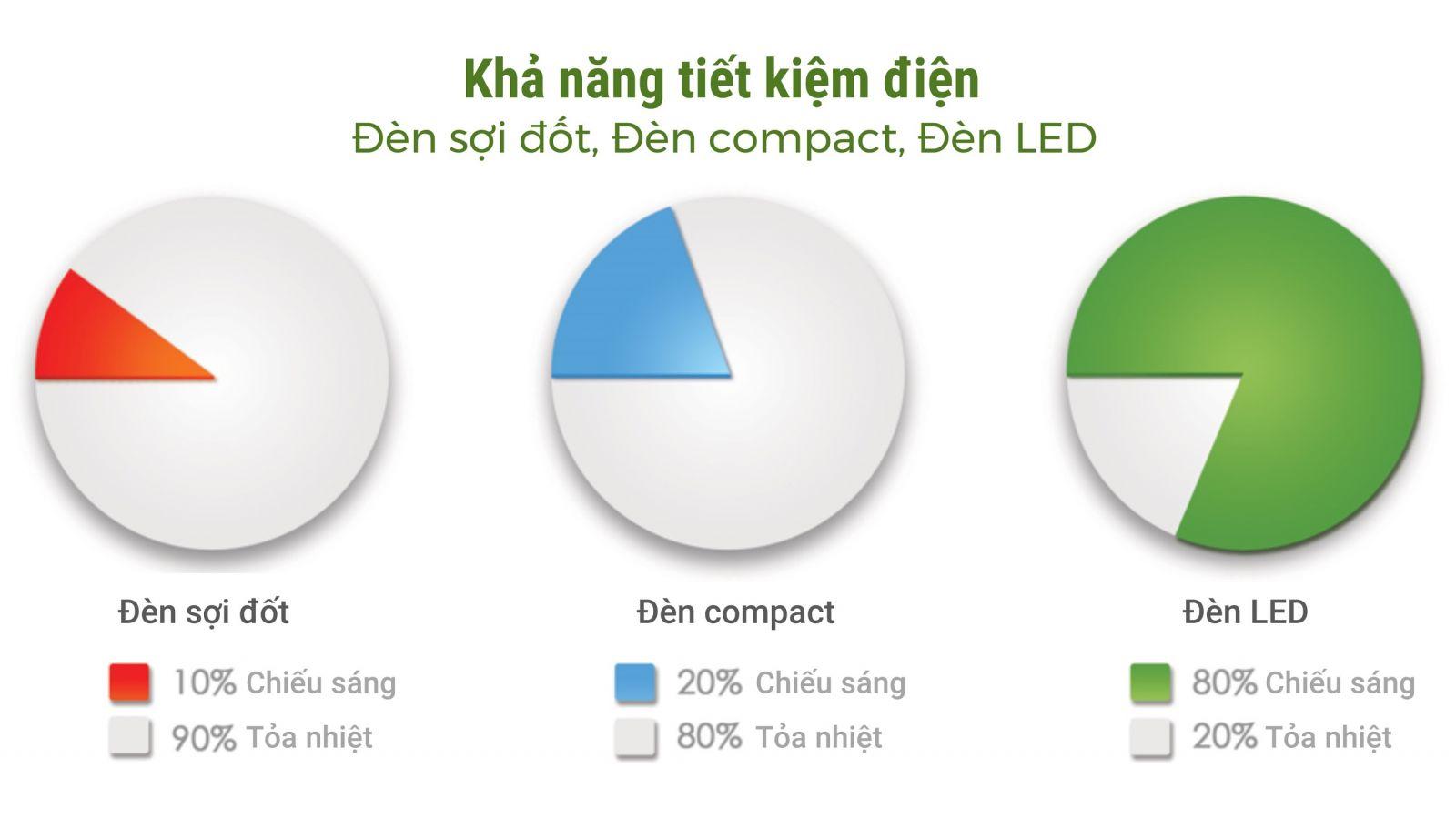 Khả năng tiết kiệm điện đèn led