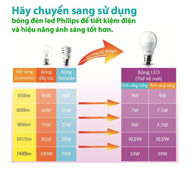 Tại sao nên sử dụng đèn led tiết kiệm điện