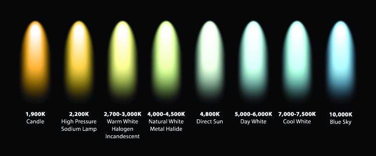 nhiệt độ màu của đèn led chiếu sáng