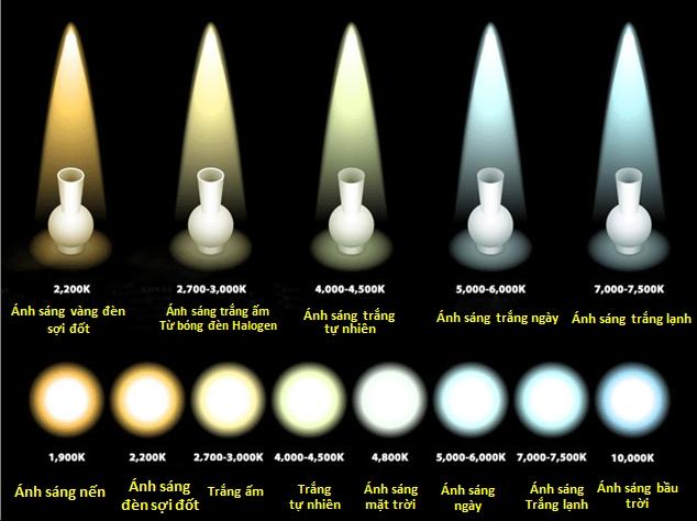nhiệt độ màu ánh sáng đèn