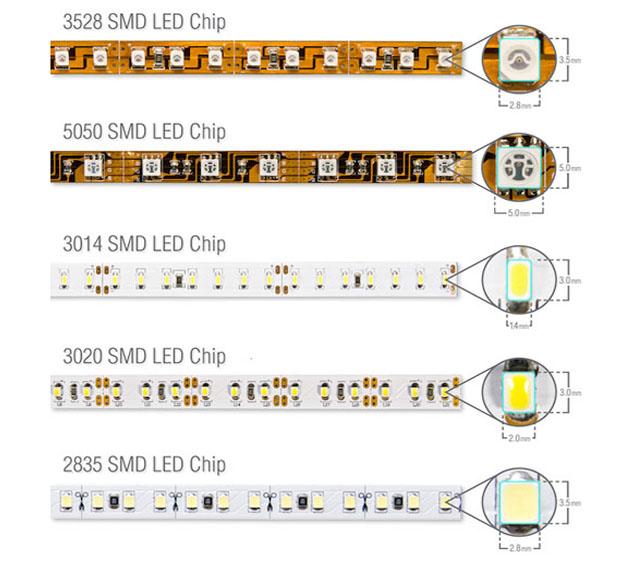 Đèn led dây có những loại chip led nào