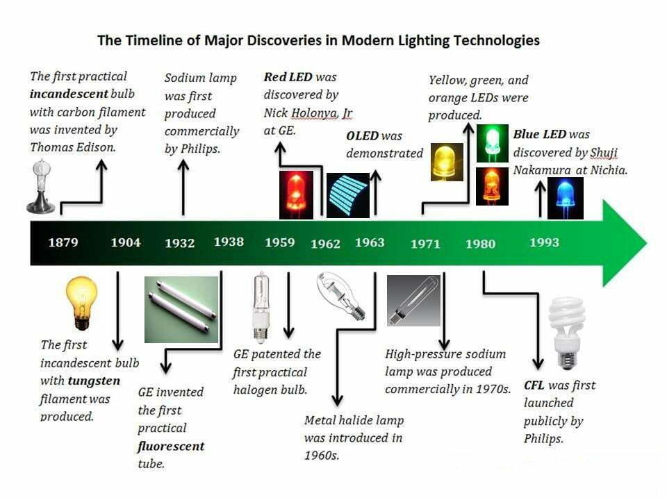 Sơ lược về lịch sử chiếu sáng từ thế kỷ 20 đến nay
